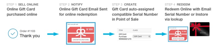 shopify omni gift cards accumula support